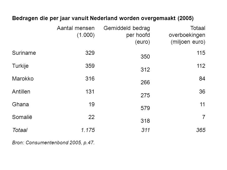Bedragen die per jaar vanuit Nederland worden overgemaakt (2005) Aantal mensen (1.000) Gemiddeld bedrag per hoofd (euro) Totaal overboekingen (miljoen