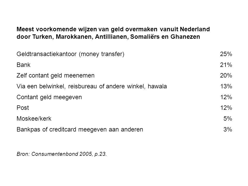 Meest voorkomende wijzen van geld overmaken vanuit Nederland door Turken, Marokkanen, Antillianen, Somaliërs en Ghanezen Geldtransactiekantoor (money