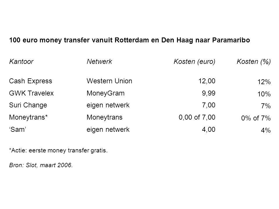 100 euro money transfer vanuit Rotterdam en Den Haag naar Paramaribo KantoorNetwerkKosten (euro)Kosten (%) Cash ExpressWestern Union12,00 12% GWK Trav