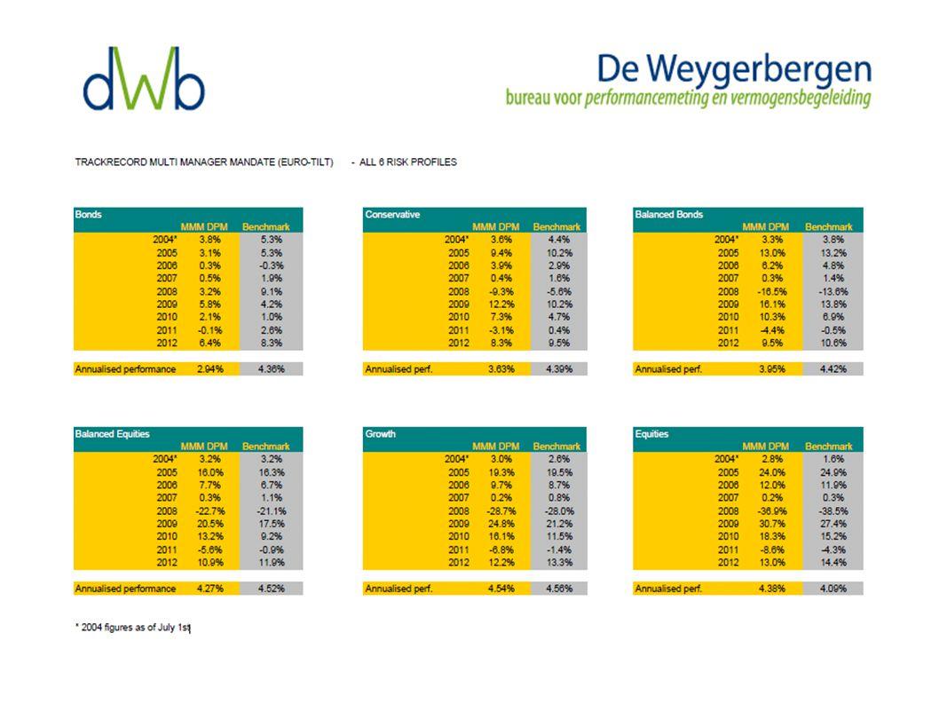De Weygerbergen doet wat de bank of beheerder zou moeten doen als hij zijn klanten werkelijk centraal zou stellen.