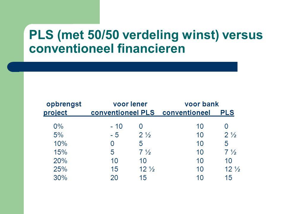 PLS (met 50/50 verdeling winst) versus conventioneel financieren opbrengst voor lener voor bank project conventioneel PLS conventioneel PLS 0%- 100100 5%- 52 ½102 ½ 10%05105 15%57 ½107 ½ 20%10101010 25%1512 ½1012 ½ 30%20151015