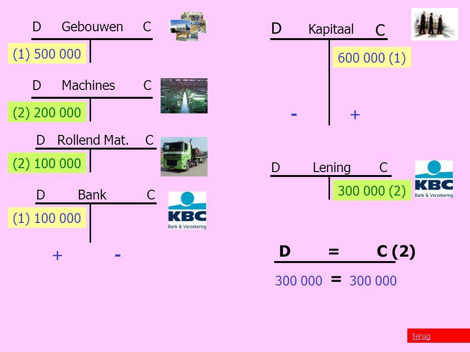 D C Kapitaal terug D Gebouwen C D Machines C D Rollend Mat.