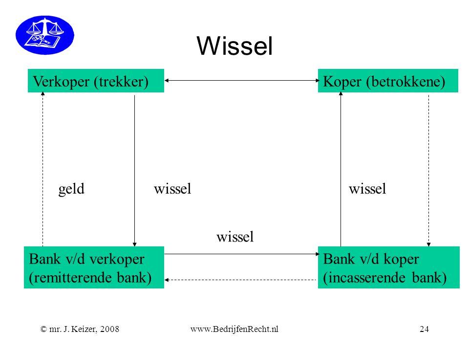© mr. J. Keizer, 2008www.BedrijfenRecht.nl24 Wissel Verkoper (trekker)Koper (betrokkene) Bank v/d verkoper (remitterende bank) Bank v/d koper (incasse