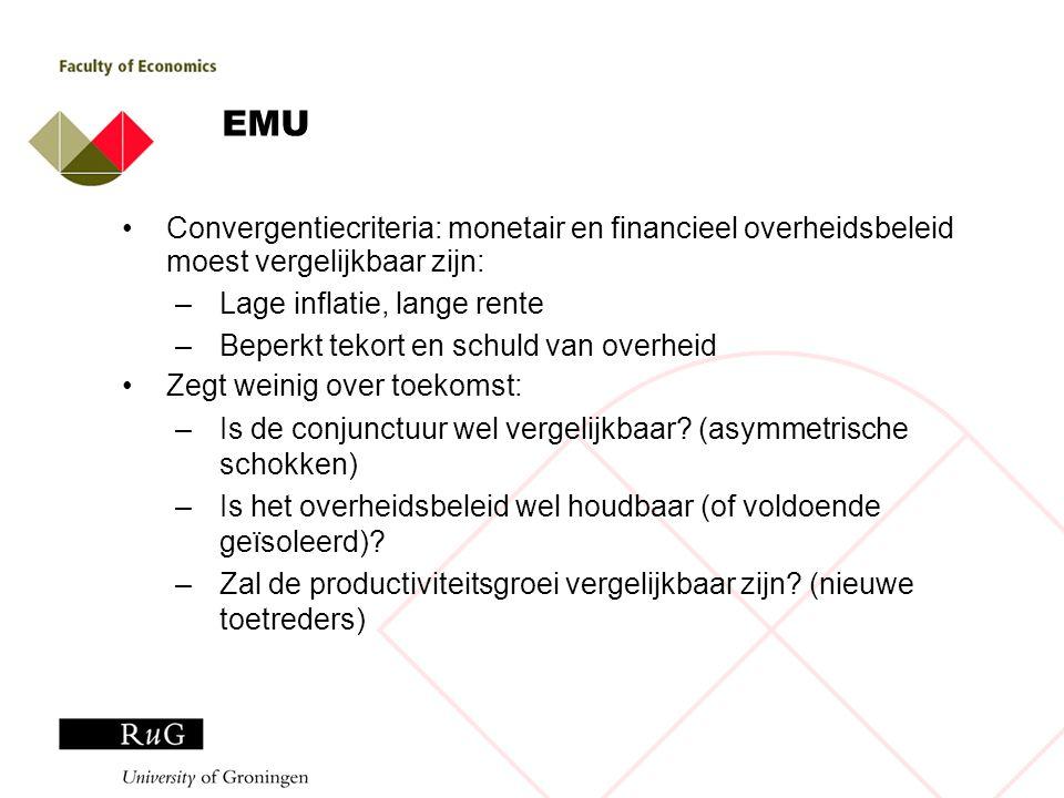 EMU Convergentiecriteria: monetair en financieel overheidsbeleid moest vergelijkbaar zijn: –Lage inflatie, lange rente –Beperkt tekort en schuld van o