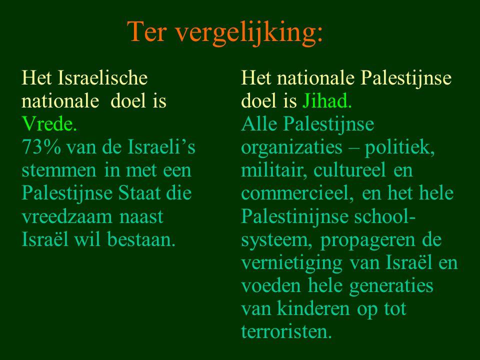 Ter vergelijking: Het Israelische nationale doel is Vrede. 73% van de Israeli's stemmen in met een Palestijnse Staat die vreedzaam naast Israël wil be