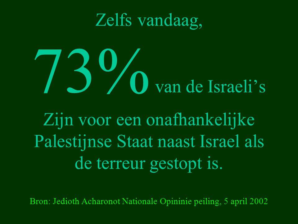 Zelfs vandaag, 73% van de Israeli's Zijn voor een onafhankelijke Palestijnse Staat naast Israel als de terreur gestopt is. Bron: Jedioth Acharonot Nat
