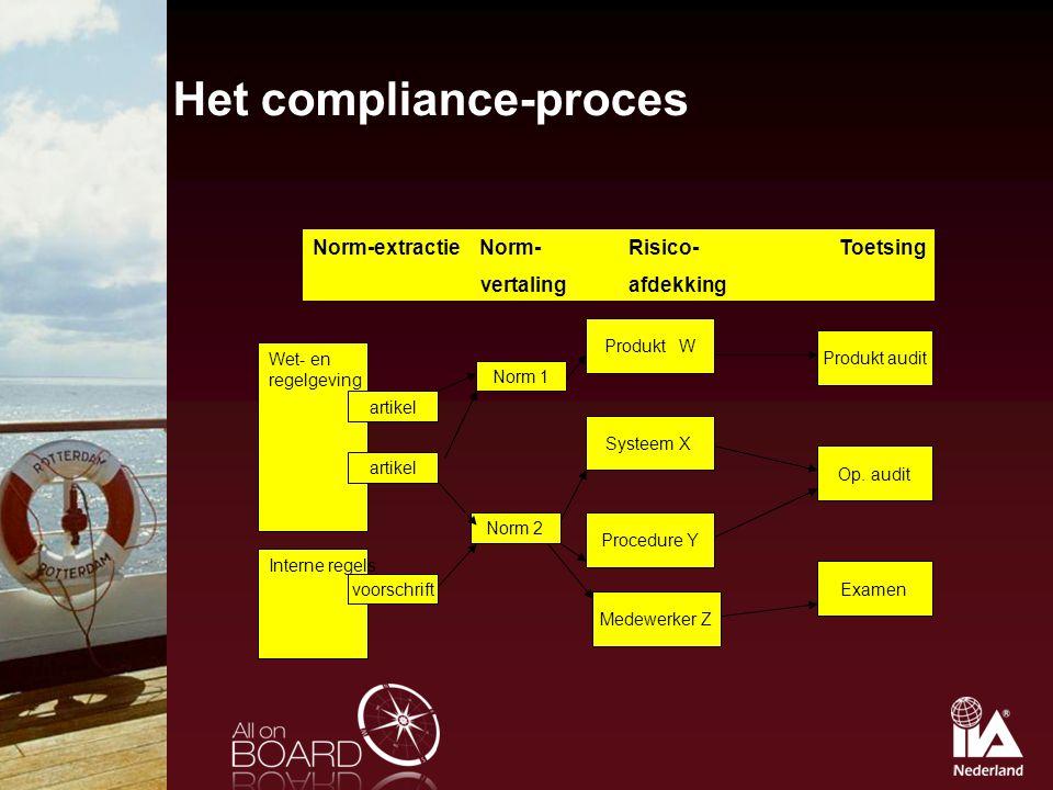 Het compliance-proces Norm-extractie Norm-Risico-Toetsing vertalingafdekking Wet- en regelgeving Interne regels artikel voorschrift Norm 2 Norm 1 Prod