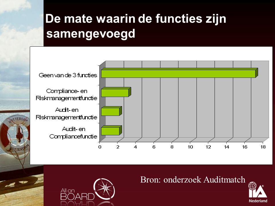 De mate waarin de functies zijn samengevoegd Bron: onderzoek Auditmatch