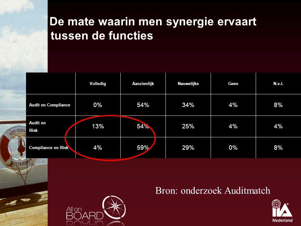 De mate waarin men synergie ervaart tussen de functies VolledigAanzienlijkNauwelijksGeenN.v.t. Audit en Compliance 0%54%34%4%8% Audit en Risk 13%54%25