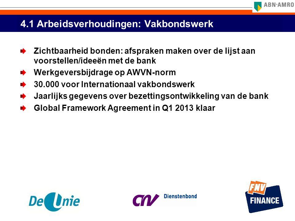 4.1 Arbeidsverhoudingen: Vakbondswerk Zichtbaarheid bonden: afspraken maken over de lijst aan voorstellen/ideeën met de bank Werkgeversbijdrage op AWV