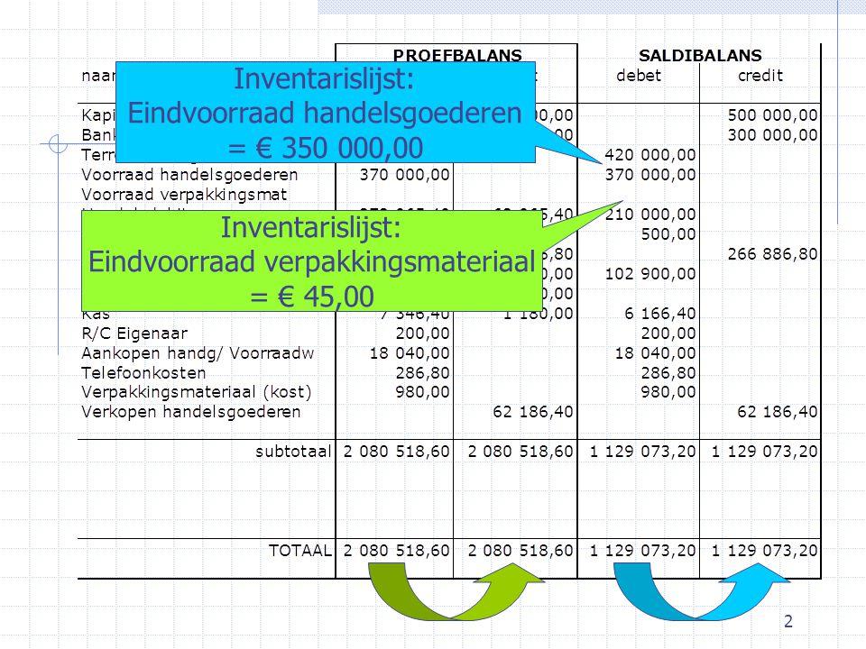 3 2Resultatenrekening 2.8Oefening: onderneming ALFA 20X1-01-31 20Aankopen/Voorraadwijziging20 000,00 aanVoorraad handelsgoed20 000,00 Inventarislijst 20X1-01-31 Document:Inventarislijst 20X1-01-31 Aankopen/VoorraadwijzigingR KD20 000,00 Voorraad handelsgoedB AC20 000,00