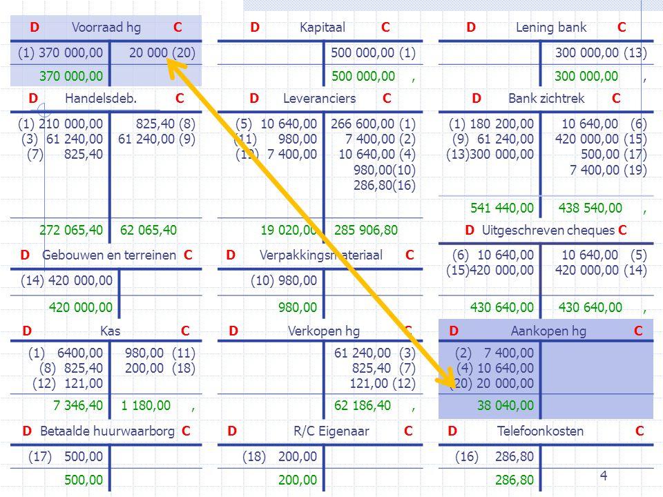 15 2Resultatenrekening 2.8Oefening: onderneming GAMMA 20X1-01-31 XOvergedragen verlies16 400,00 aanTe bestemmen verlies van het boekjaar 20X1 16 400,00 Winstbestemming 20X1 Over te dragen969 053,00 Document:Winstbestemming 20X1 Overgedragen verliesB PD16 400,00 Te bestemmen VERLIES van 20X1R OC16 400,00 D Te bestemmen verlies CD Overgedragen verlies C 16 400,00688,00
