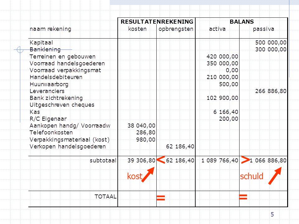 6 2Resultatenrekening 2.8Oefening: onderneming ALFA 20X1-01-31 21Te bestemmen winst van het boekjaar 20X1 22 879,60 aanUit te keren winst22 879,60 Winstbestemming 20X1 Over te dragen2 123 398,20 Document:Winstbestemming 20X1 Te bestemmen winst van bj 20X1R KD22 879,60 Uit te keren winstB PC22 879,60