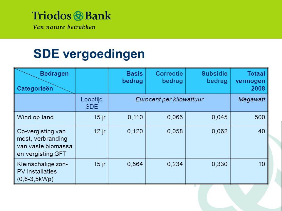 SDE vergoedingen Bedragen Categorieën Basis bedrag Correctie bedrag Subsidie bedrag Totaal vermogen 2008 Looptijd SDE Eurocent per kilowattuurMegawatt Wind op land15 jr0,1100,0650,045500 Co-vergisting van mest, verbranding van vaste biomassa en vergisting GFT 12 jr0,1200,0580,06240 Kleinschalige zon- PV installaties (0,6-3,5kWp) 15 jr0,5640,2340,33010