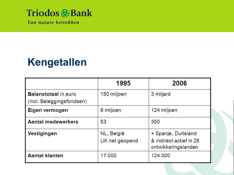 Kengetallen 19952006 Balanstotaal in euro (incl.