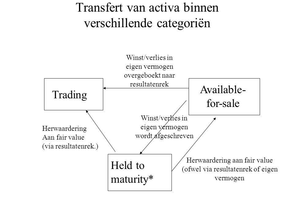 Transfert van activa binnen verschillende categoriën Trading Winst/verlies in eigen vermogen overgeboekt naar resultatenrek Held to maturity* Herwaard