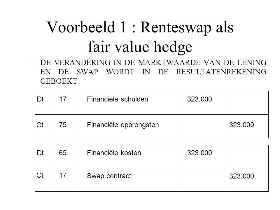 Voorbeeld 1 : Renteswap als fair value hedge –DE VERANDERING IN DE MARKTWAARDE VAN DE LENING EN DE SWAP WORDT IN DE RESULTATENREKENING GEBOEKT Dt Ct 17 75 Financiële schulden Financiële opbrengsten 323.000 Dt Ct 65 17 Financiële kosten Swap contract 323.000