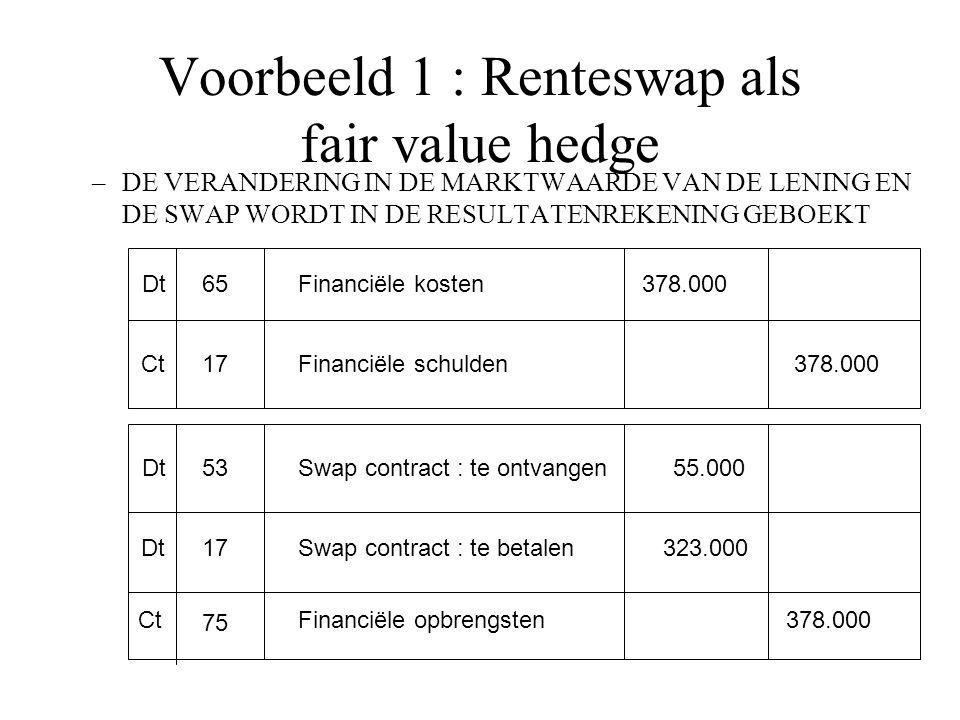 Voorbeeld 1 : Renteswap als fair value hedge –DE VERANDERING IN DE MARKTWAARDE VAN DE LENING EN DE SWAP WORDT IN DE RESULTATENREKENING GEBOEKT Dt Ct 65 17 Financiële kosten Financiële schulden 378.000 Dt 53 17 Swap contract : te ontvangen Swap contract : te betalen 55.000 Financiële opbrengstenCt 75 378.000 323.000