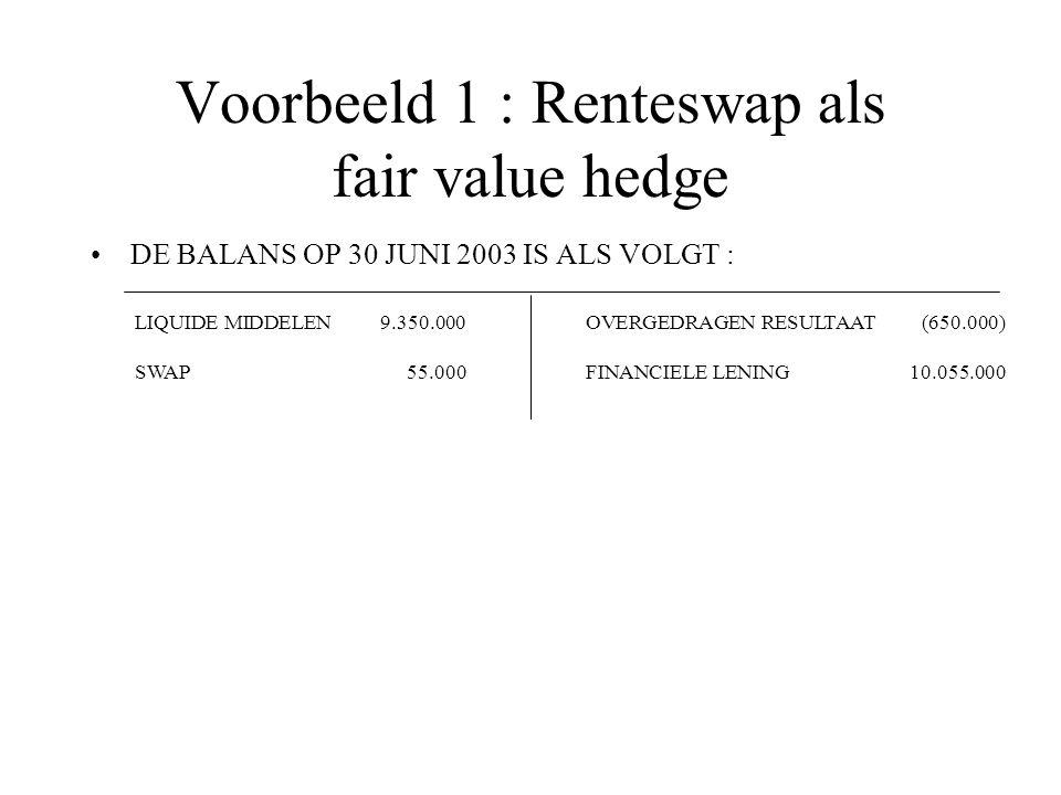 Voorbeeld 1 : Renteswap als fair value hedge DE BALANS OP 30 JUNI 2003 IS ALS VOLGT : LIQUIDE MIDDELEN9.350.000 SWAP55.000 OVERGEDRAGEN RESULTAAT(650.000) FINANCIELE LENING10.055.000