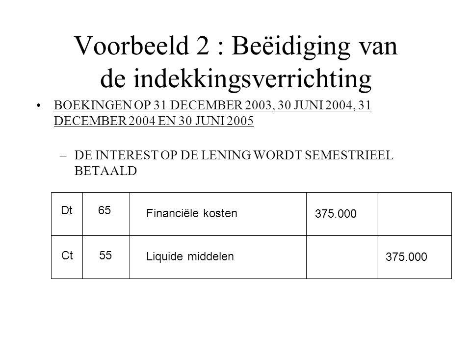 Voorbeeld 2 : Beëidiging van de indekkingsverrichting BOEKINGEN OP 31 DECEMBER 2003, 30 JUNI 2004, 31 DECEMBER 2004 EN 30 JUNI 2005 –DE INTEREST OP DE LENING WORDT SEMESTRIEEL BETAALD Dt Ct 65 55 Financiële kosten Liquide middelen 375.000