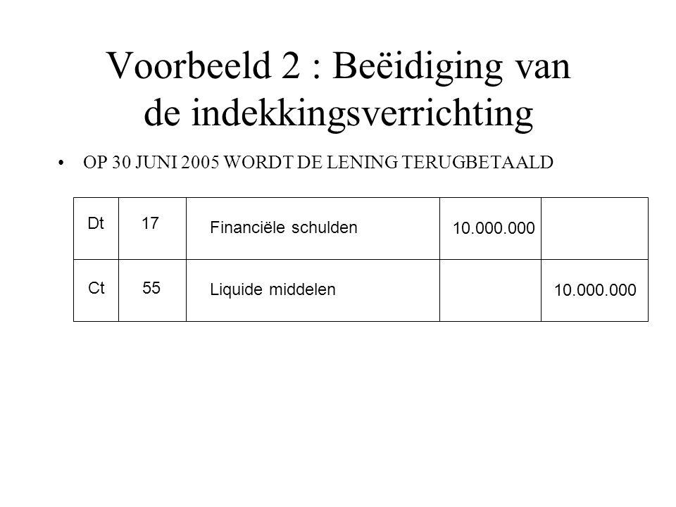 Voorbeeld 2 : Beëidiging van de indekkingsverrichting OP 30 JUNI 2005 WORDT DE LENING TERUGBETAALD Dt Ct 17 55 Financiële schulden Liquide middelen 10.000.000
