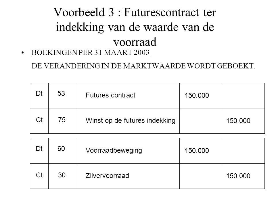 Voorbeeld 3 : Futurescontract ter indekking van de waarde van de voorraad BOEKINGEN PER 31 MAART 2003 DE VERANDERING IN DE MARKTWAARDE WORDT GEBOEKT.