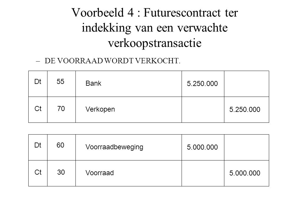 Voorbeeld 4 : Futurescontract ter indekking van een verwachte verkoopstransactie –DE VOORRAAD WORDT VERKOCHT. Dt Ct 55 70 Bank Verkopen 5.250.000 Dt C