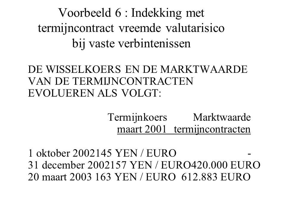 Voorbeeld 6 : Indekking met termijncontract vreemde valutarisico bij vaste verbintenissen DE WISSELKOERS EN DE MARKTWAARDE VAN DE TERMIJNCONTRACTEN EVOLUEREN ALS VOLGT: TermijnkoersMarktwaarde maart 2001termijncontracten 1 oktober 2002145 YEN / EURO- 31 december 2002157 YEN / EURO420.000 EURO 20 maart 2003 163 YEN / EURO612.883 EURO