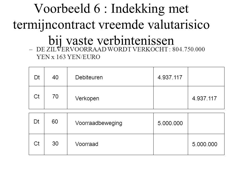 Voorbeeld 6 : Indekking met termijncontract vreemde valutarisico bij vaste verbintenissen –DE ZILVERVOORRAAD WORDT VERKOCHT : 804.750.000 YEN x 163 YEN/EURO Dt Ct 40 70 Debiteuren Verkopen 4.937.117 Dt Ct 60 30 Voorraadbeweging Voorraad 5.000.000