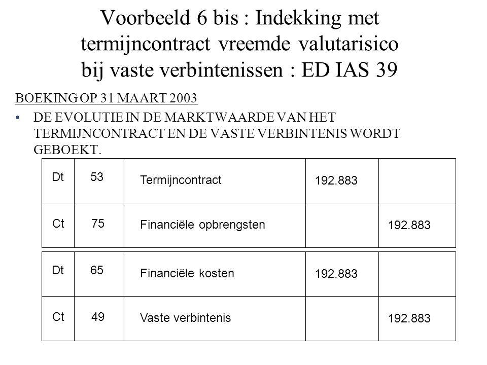 Voorbeeld 6 bis : Indekking met termijncontract vreemde valutarisico bij vaste verbintenissen : ED IAS 39 BOEKING OP 31 MAART 2003 DE EVOLUTIE IN DE MARKTWAARDE VAN HET TERMIJNCONTRACT EN DE VASTE VERBINTENIS WORDT GEBOEKT.