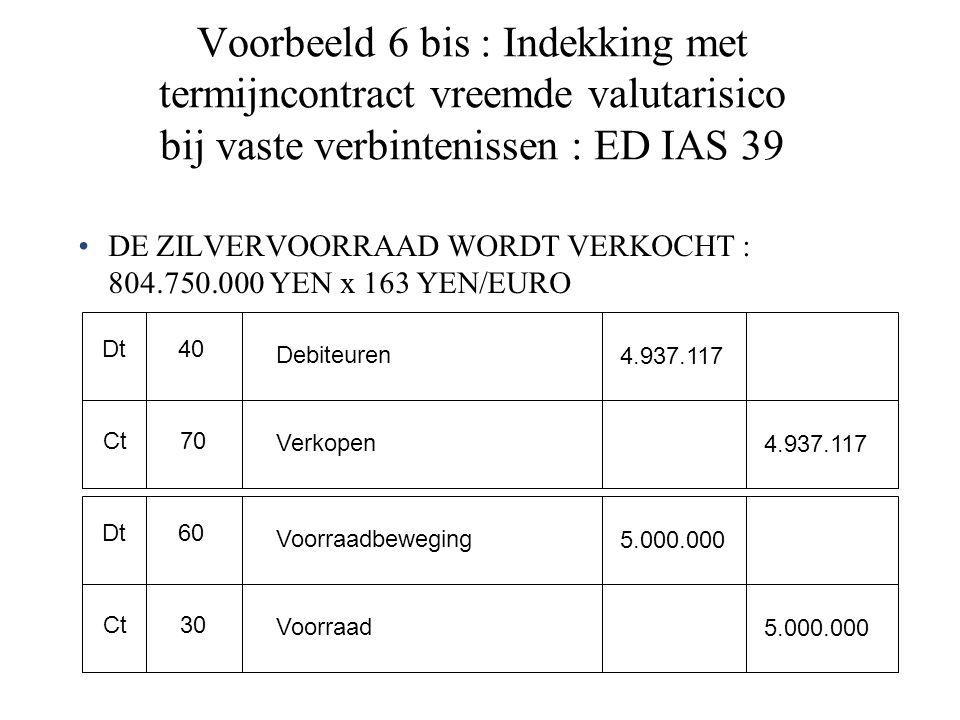 Voorbeeld 6 bis : Indekking met termijncontract vreemde valutarisico bij vaste verbintenissen : ED IAS 39 DE ZILVERVOORRAAD WORDT VERKOCHT : 804.750.000 YEN x 163 YEN/EURO Dt Ct 40 70 Debiteuren Verkopen 4.937.117 Dt Ct 60 30 Voorraadbeweging Voorraad 5.000.000