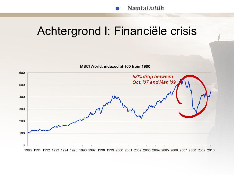 Achtergrond I: Financiële crisis 53% drop between Oct. '07 and Mar. '09