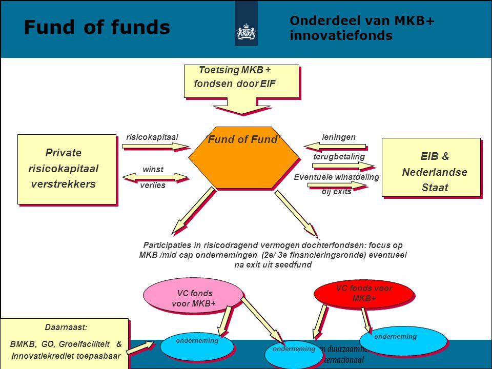 'Fund of Fund' VC fonds voor MKB+ onderneming VC fonds voor MKB+ Private risicokapitaal verstrekkers risicokapitaal winst verlies EIB & Nederlandse Staat leningen Investments equity or mezzanine in NTBF Depending on needs of the NTBF terugbetaling Eventuele winstdeling bij exits Toetsing MKB + fondsen door EIF Daarnaast: BMKB, GO, Groeifaciliteit & Innovatiekrediet toepasbaar Participaties in risicodragend vermogen dochterfondsen: focus op MKB /mid cap ondernemingen (2e/ 3e financieringsronde) eventueel na exit uit seedfund onderneming Onderdeel van MKB+ innovatiefonds Fund of funds