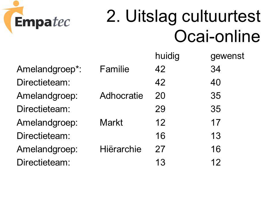 2. Uitslag cultuurtest Ocai-online huidiggewenst Amelandgroep*:Familie4234 Directieteam:4240 Amelandgroep:Adhocratie2035 Directieteam:2935 Amelandgroe