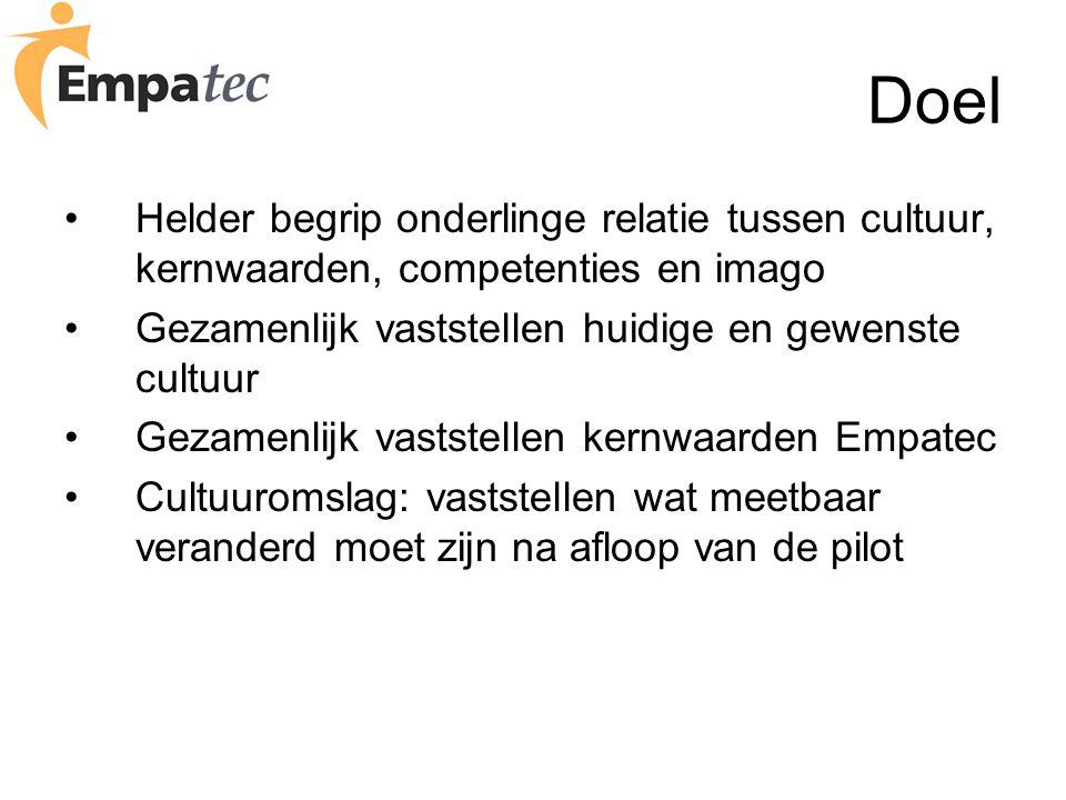 Programma 1.Onderlinge relatie tussen cultuur, kernwaarden, competenties en imago 2.Bespreken / vaststellen huidige en gewenste cultuur ( tot 15.30) 3.Kiezen / vaststellen kernwaarden Empatec ( tot 16.30) 4.Bespreking meetbare cultuurverandering na looptijd pilot 5.Samenvatting en conclusies ( tot 17.30)