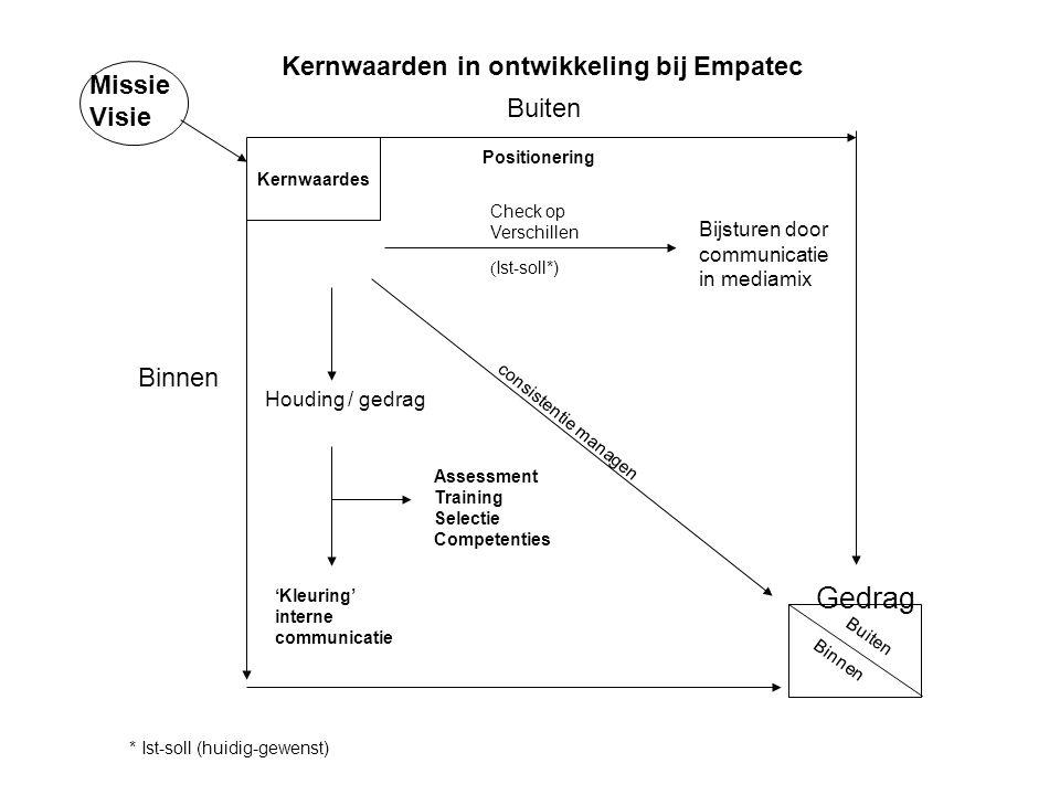 Assessment Training Selectie Competenties 'Kleuring' interne communicatie Check op Verschillen ( Ist-soll*) Bijsturen door communicatie in mediamix Ke