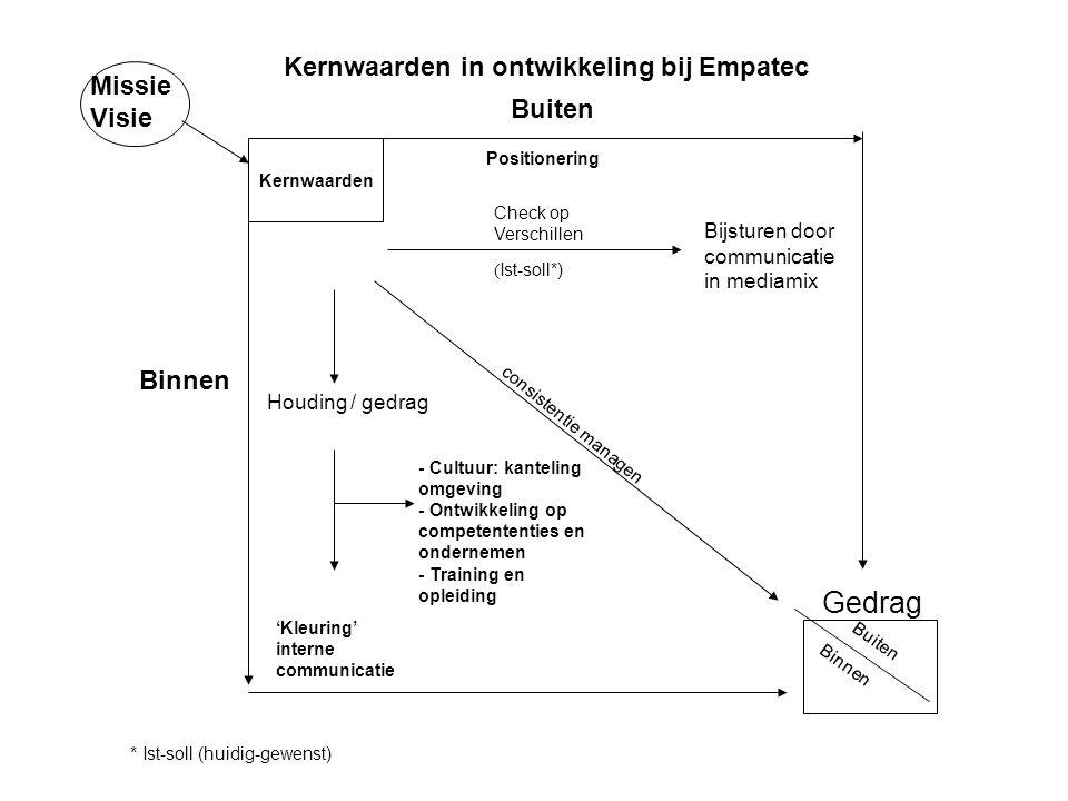 - Cultuur: kanteling omgeving - Ontwikkeling op competententies en ondernemen - Training en opleiding 'Kleuring' interne communicatie Check op Verschi