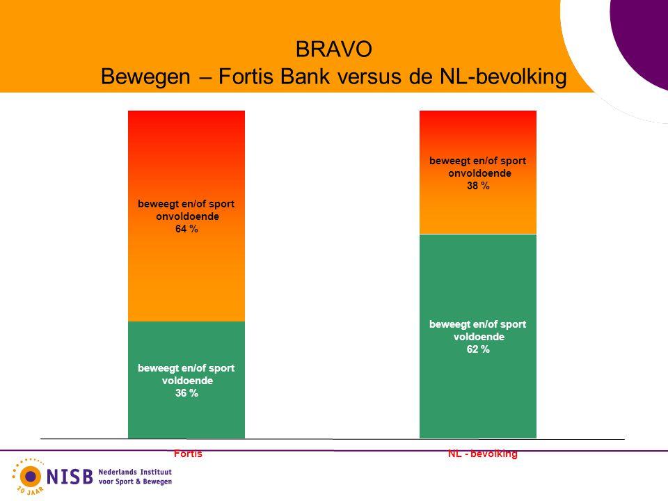 BRAVO Bewegen – Fortis Bank versus de NL-bevolking beweegt en/of sport voldoende 36 % beweegt en/of sport voldoende 62 % beweegt en/of sport onvoldoende 64 % beweegt en/of sport onvoldoende 38 % FortisNL - bevolking