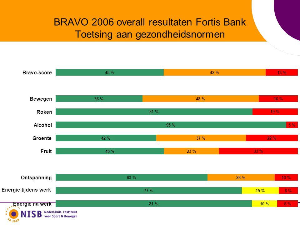 BRAVO 2006 overall resultaten Fortis Bank Toetsing aan gezondheidsnormen 45 % 36 % 81 % 95 % 42 % 45 % 63 % 77 % 81 % 42 % 48 % 37 % 23 % 28 % 15 % 10