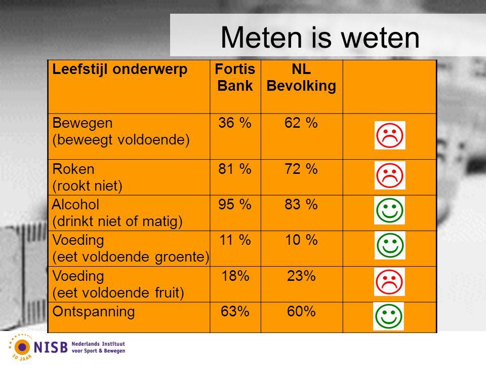 Leefstijl onderwerpFortis Bank NL Bevolking Bewegen (beweegt voldoende) 36 %62 % Roken (rookt niet) 81 %72 % Alcohol (drinkt niet of matig) 95 %83 % V