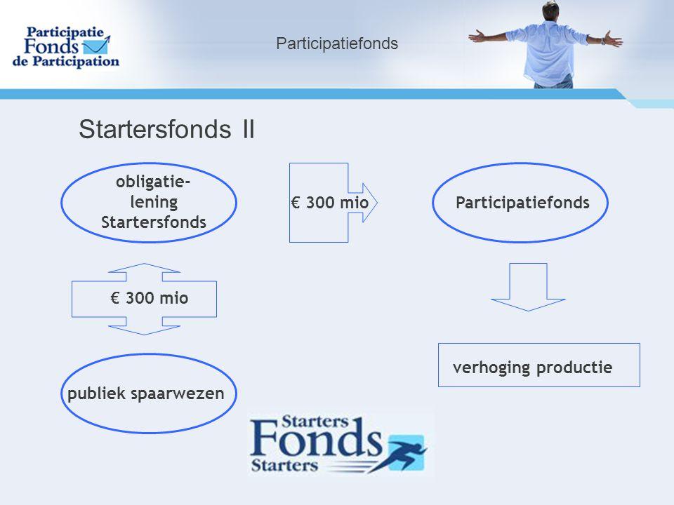 Participatiefonds Startersfonds II obligatie- lening Startersfonds Participatiefonds€ 300 mio verhoging productie publiek spaarwezen € 300 mio