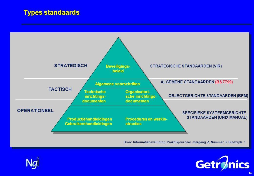 14 Types standaards Beveiligings- beleid Algemene voorschriften Technische inrichtings- documenten Organisatori- sche inrichtings- documenten Productiehandleidingen Gebruikershandleidingen Procedures en werkin- structies STRATEGISCH OPERATIONEEL TACTISCH STRATEGISCHE STANDAARDEN (VIR) SPECIFIEKE SYSTEEMGERICHTE STANDAARDEN (UNIX MANUAL) ALGEMENE STANDAARDEN (BS 7799) OBJECTGERICHTE STANDAARDEN (BPM) Bron: Informatiebeveiliging Praktijkjournaal Jaargang 2, Nummer 3, Bladzijde 3