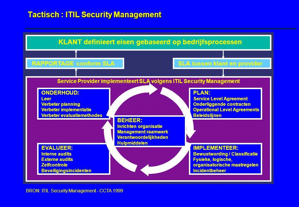 Tactisch : ITIL Security Management KLANT definieert eisen gebaseerd op bedrijfsprocessen RAPPORTAGE conform SLASLA tussen klant en provider PLAN: Service Level Agreement Onderliggende contracten Operational Level Agreements Beleidslijnen IMPLEMENTEER: Bewustwording / Classificatie Fysieke, logische, organisatorische maatregelen Incidentbeheer ONDERHOUD: Leer Verbeter planning Verbeter implementatie Verbeter evaluatiemethodes EVALUEER: Interne audits Externe audits Zelfcontrole Beveiligingsincidenten BEHEER: Inrichten organisatie Management raamwerk Verantwoordelijkheden Hulpmiddelen Service Provider implementeert SLA volgens ITIL Security Management BRON: ITIL Security Management - CCTA 1999