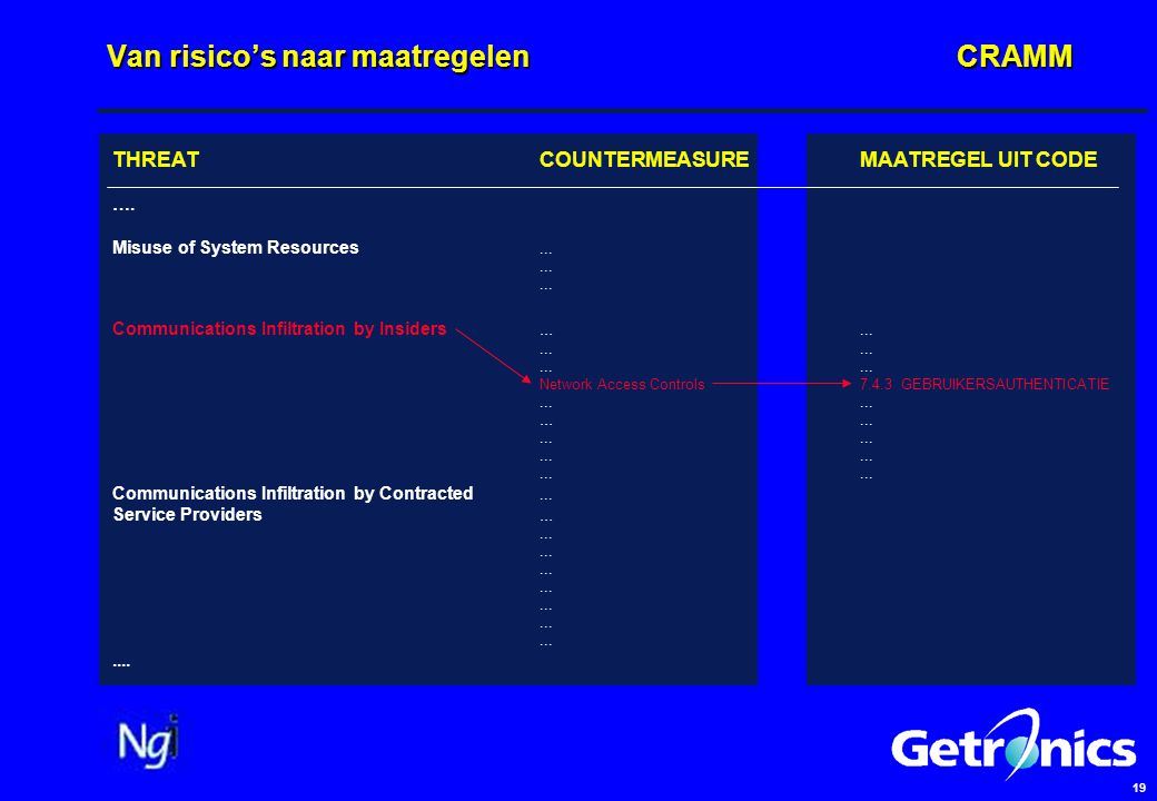 19 Van risico's naar maatregelenCRAMM THREATCOUNTERMEASUREMAATREGEL UIT CODE …. Misuse of System Resources...... Communications Infiltration by Inside
