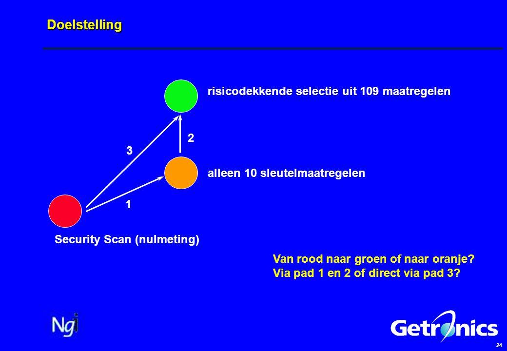 24 Doelstelling Security Scan (nulmeting) risicodekkende selectie uit 109 maatregelen alleen 10 sleutelmaatregelen 1 3 2 Van rood naar groen of naar oranje.