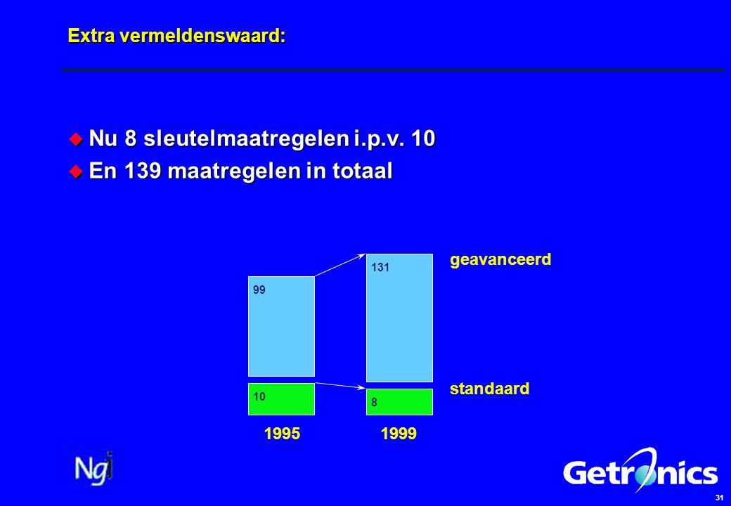 31 Extra vermeldenswaard:  Nu 8 sleutelmaatregelen i.p.v. 10  En 139 maatregelen in totaal 1995 1999 standaard geavanceerd 10 8 99 131