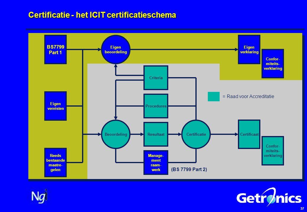 37 Certificatie - het ICIT certificatieschema BS7799 Part 1 Reeds bestaande maatre- gelen Eigen vereisten Eigen beoordeling CertificatieBeoordeling Criteria Procedures Resultaat Manage- ment raam- werk Certificaat Eigen verklaring Confor- miteits- verklaring Confor- miteits- verklaring (BS 7799 Part 2) = Raad voor Accreditatie