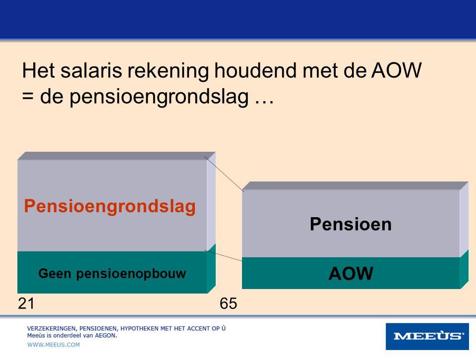 AOW 21 65 Pensioen Geen pensioenopbouw Pensioengrondslag Het salaris rekening houdend met de AOW = de pensioengrondslag …