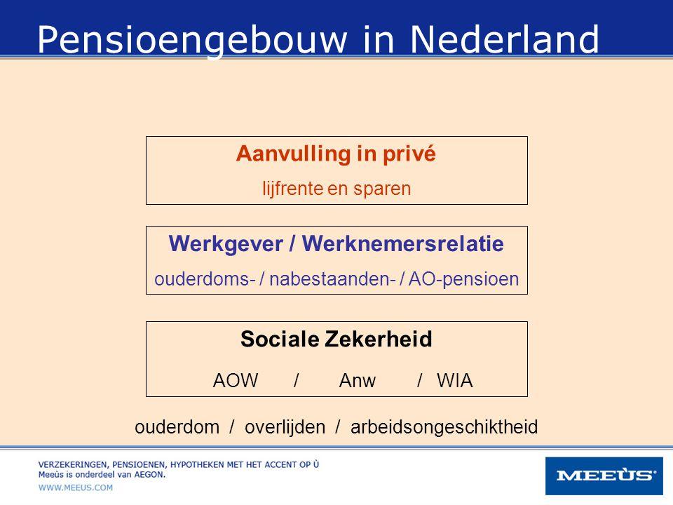 Sociale Zekerheid AOW / Anw / WIA Werkgever / Werknemersrelatie ouderdoms- / nabestaanden- / AO-pensioen Aanvulling in privé lijfrente en sparen ouder