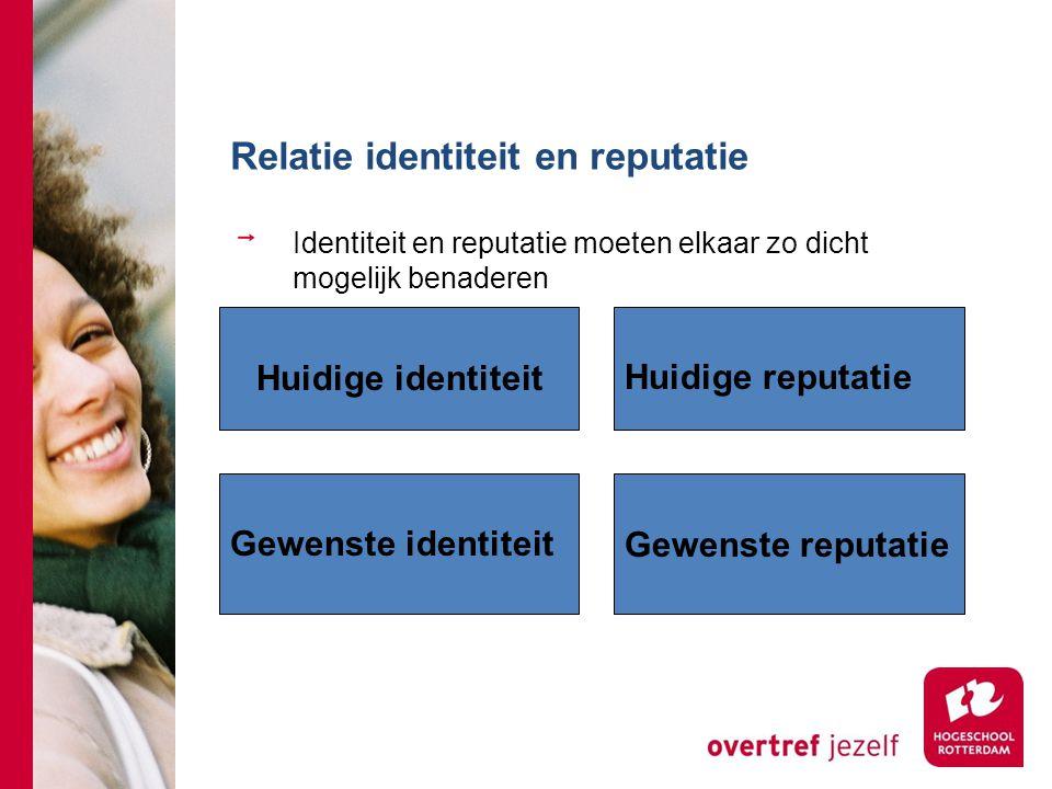 Relatie identiteit en reputatie Identiteit en reputatie moeten elkaar zo dicht mogelijk benaderen Gewenste identiteit Huidige reputatie Huidige identi